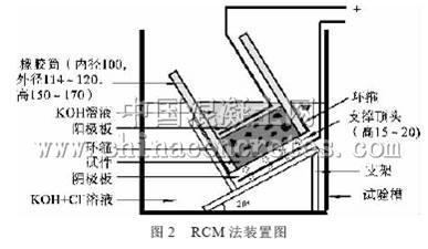 《混凝土结构耐久性设计规程》中抗氯离子渗透性检测
