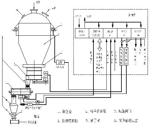 电气控制部分由plc模块构成主控单元来实现双回路自动调节.