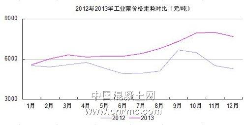工业萘价格对比 (1)
